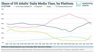 What Advertising Medium Do Adults Use The Most Exact