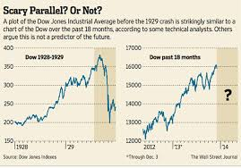 The Chart Thats Scaring Wall Street Marketwatch
