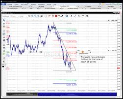 Usdx Chart Gives The Green Light On Usd Jpy Long Side