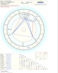 James Holmes Chart And Some Predictions Astrology And