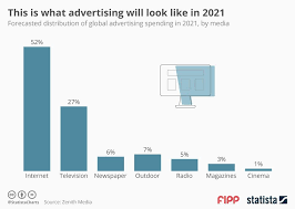 Chart Of The Week This Is What Advertising Will Look Like