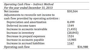 income tax payable balance sheet 27 understanding cash flow statements