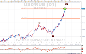 Usd Rub Historical Chart Rouble To Dollar Currency Exchange Rates