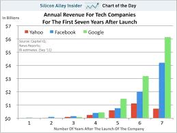 Facebook Revenue Chart Fb Rev Growth Chart Bad News Annual Revenue