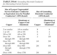 41 Surprising Copper Ground Wire Size Chart