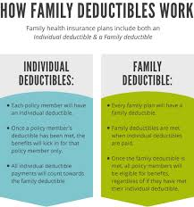 How does a health insurance deductible work? Family Health Insurance