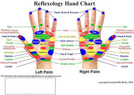 Headache Acupressure Points Chart Reflexology Hand Chart Reflexology Points Acupressure