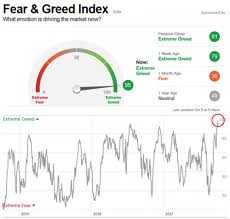 Financial Sense Blog Cnn Fear Greed Index At New Multi