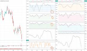 Wday Chart Wday Stock Price And Chart Nasdaq Wday Tradingview