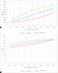 Fenton Preterm Growth Chart Girl Growth Patterns Of Preterm Infants A Prospective Study In