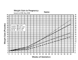 Baby Weight Increase Chart Printable Weight Gain Chart