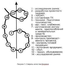 Реферат Джозеф Джуран его концепции в модели tqm com  Джозеф Джуран его концепции в модели tqm