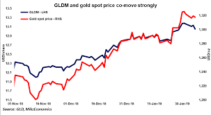 Gold Weekly Investors In Need Of Protection World Gold
