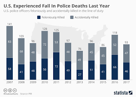 Vending Machine Death Statistics Classy Chart US Experienced Fall In Police Deaths Last Year Statista
