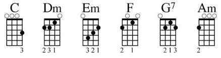 C Ukulele Chord Chart Getting To Know Chord Families On The Ukulele Dummies