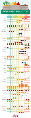 Cuesa Fruit Seasonality Chart There Are Many Benefits To Eating Foods That Are In Season