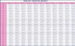 42 Precise Militaty Pay Chart