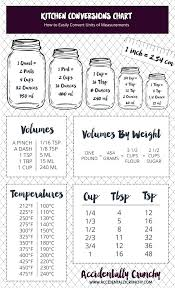 Measurements In Kitchen How To Measure Kitchen Cabinets ...