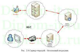 Информационные технологии в стратегии управления банком на  Информационные технологии в стратегии управления банком на примере Альфа банка диплом по