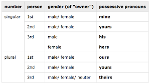 Grammar 101 Pronouns Can Be So Possessive At Times