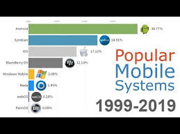 Updated Most Popular Mobile Os 1999 2019 Youtube