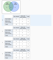 Venn Diagram Information Which Two Way Table Contains The Same Information As The Venn