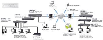similiar vpn firewall keywords srx5308 prosafe quad wan gigabit ssl vpn firewall netguardstore c