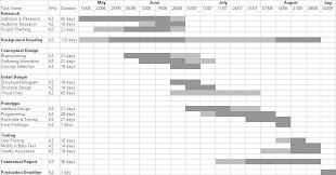 Gantt Chart For Restaurant Time Schedule Conceptual Development
