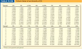 Annuity Factor Chart Solved Present Value Of Annuity Of 1 Table 11 4a Periods