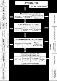Контрольная работа Антикризисное управление финансами предприятия Функциональная структура предприятия