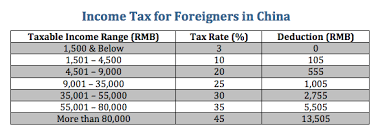 Income Tax For Foreigners In China Shanghai Halfpat