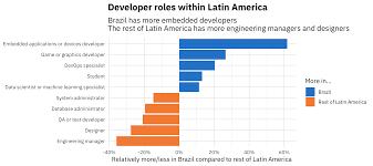 Game Designer Salary In South Africa Hiring Developers In Latin America