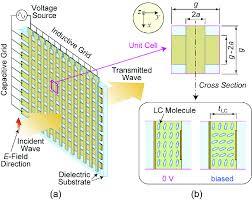 Schematic Plot Of Millimeter Wave Quasi Optical Grid Phase