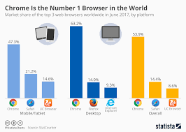 Chart Browser Chart Chrome Is The Number 1 Browser In The World Statista