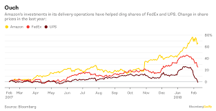 Ups Ground Rates Chart 2018 Amazons Delivery Dream Is A Nightmare For Fedex And Ups