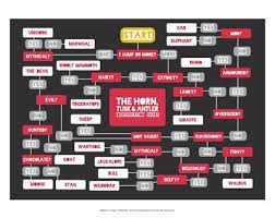 The Horn Tusk And Antler Identification Chart Art Print