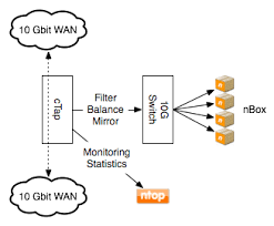 Cpacket cvu series intelligent network packet broker family for consolidating, mirroring, processing and monitoring network traffic for security and performance tools and other workflows. Cpacket Ntop