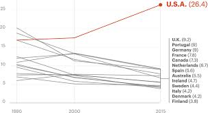 Baby Survival Rate Chart U S Has The Worst Rate Of Maternal Deaths In The Developed