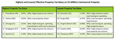 State By State Property Tax Comparison Chart Property Tax Lincoln Institute Of Land Policy