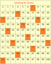Skip Counting By 16 Chart Skip Counting By 7s