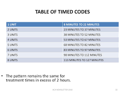 8 Minute Rule Medicare Chart Billing And Coding Ppt Download