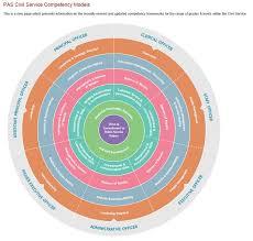 careers in civil public service local government politics eu getting into the civil service