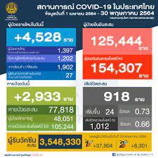 ศูนย์ข้อมูล COVID-19 - 🗓 วันอาทิตย์ที่ 30 พฤษภาคม 2564 🕧 เวลา 12.30 น.  สถานการณ์การติดเชื้อ COVID-19 ในประเทศ ข้อมูลตั้งแต่วันที่ 1 เมษายน 2564 😖  ผู้ป่วยรายใหม่ 4,528 ราย 😷 ผู้ป่วยยืนยันสะสม 125,444 ราย 🙂 หายป่วยแล้ว  77,818 ราย 😭
