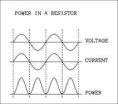 alternating current circuit. waveforms of the current, voltage, and power in a resistive circuit. alternating current circuit l