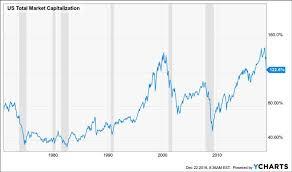 Buffett Indicator Chart This Is A Bear Market