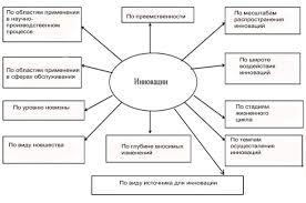 Курсовая работа Разработка мер по внедрению инновационных  рис 1 Классификация инноваций