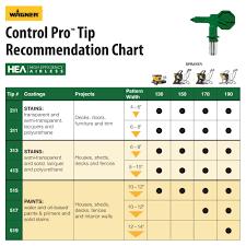 Graco Spray Tip Chart Control Pro 190 Sprayer