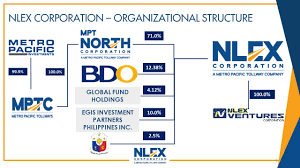 Partners And Shareholders Nlex Corporation