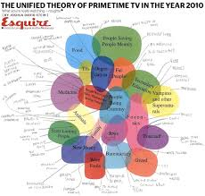 Infographic Venn Diagram Infographic The Definitive Venn Diagram Of Primetime Tv In 2010