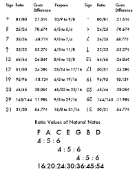 Just Intonation Chart How To Use Ben Johnstons Just Intonation Notation